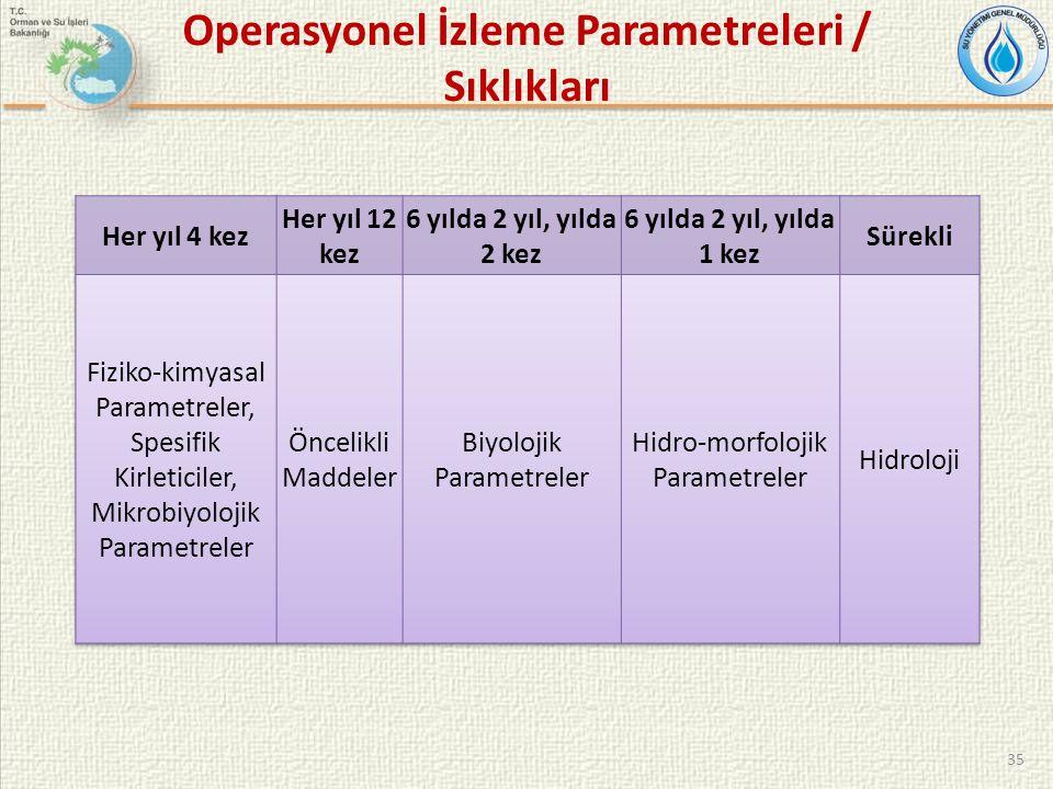 35 Operasyonel İzleme Parametreleri / Sıklıkları