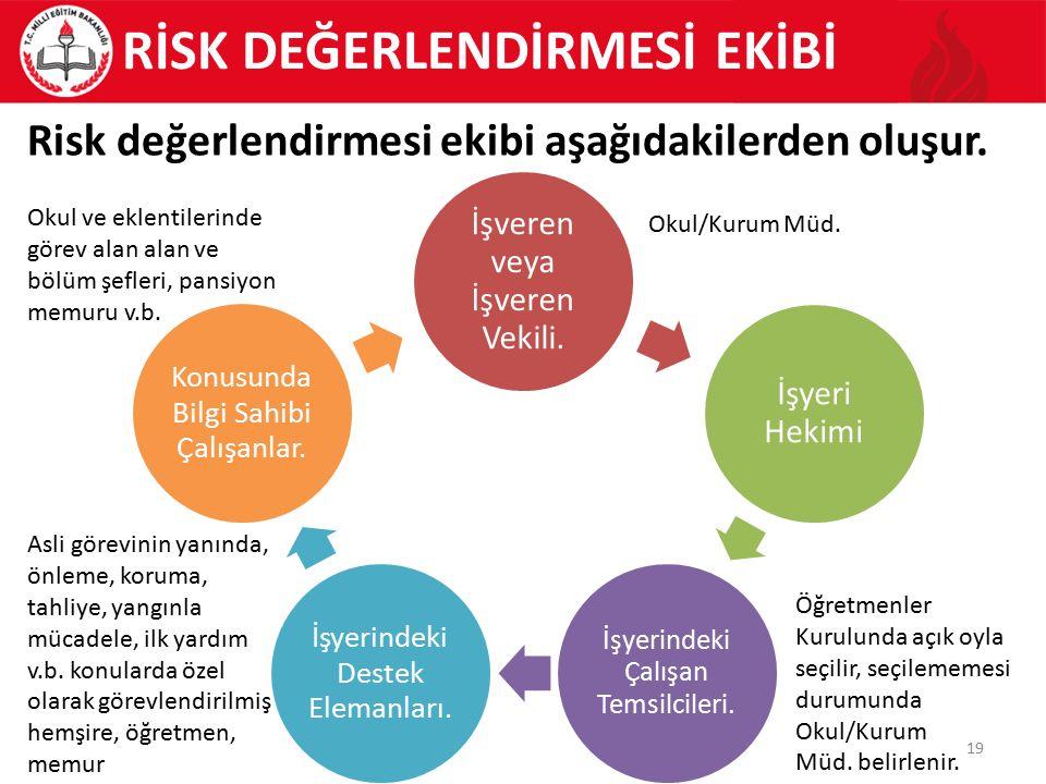 19 Risk değerlendirmesi ekibi aşağıdakilerden oluşur.