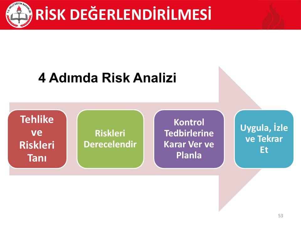 53 RİSK DEĞERLENDİRİLMESİ Tehlike ve Riskleri Tanı Riskleri Derecelendir Kontrol Tedbirlerine Karar Ver ve Planla Uygula, İzle ve Tekrar Et 4 Adımda Risk Analizi