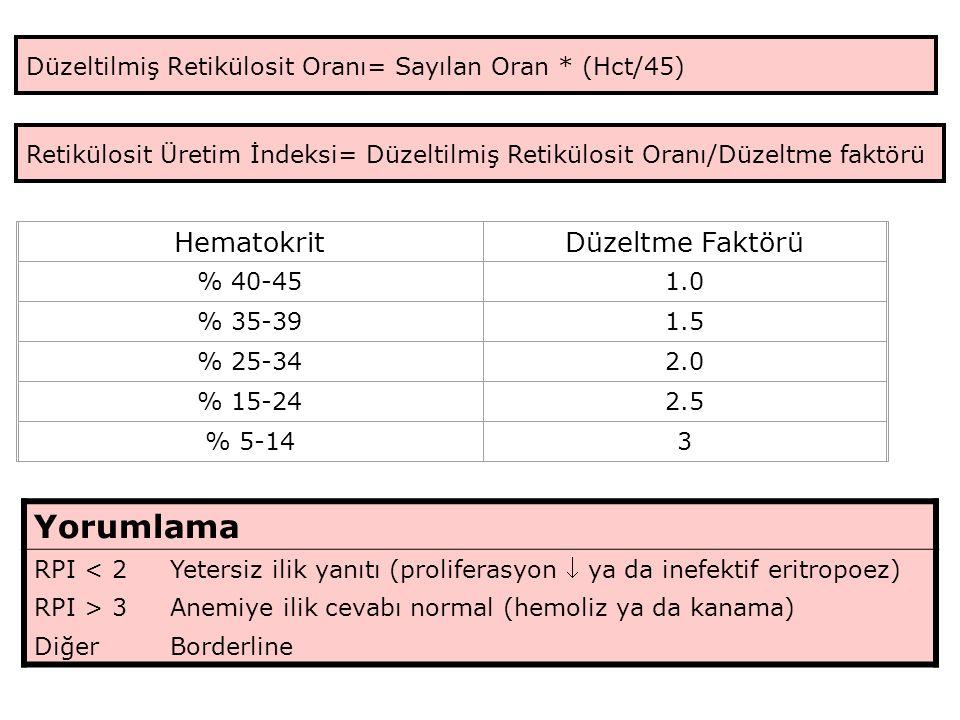 Düzeltilmiş Retikülosit Oranı= Sayılan Oran * (Hct/45) Retikülosit Üretim İndeksi= Düzeltilmiş Retikülosit Oranı/Düzeltme faktörü HematokritDüzeltme Faktörü % 40-451.0 % 35-391.5 % 25-342.0 % 15-242.5 % 5-143 Yorumlama RPI < 2 Yetersiz ilik yanıtı (proliferasyon  ya da inefektif eritropoez) RPI > 3Anemiye ilik cevabı normal (hemoliz ya da kanama) DiğerBorderline