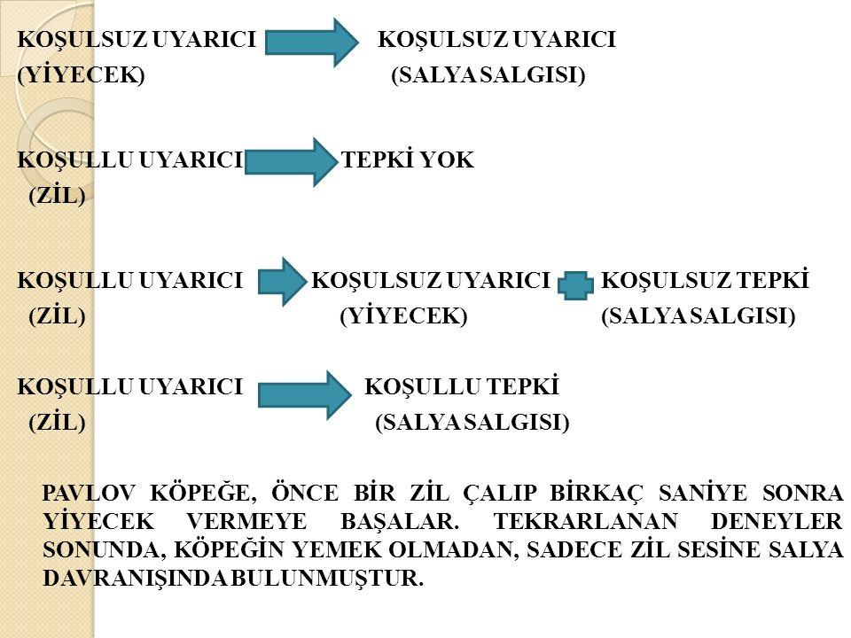 KOŞULSUZ UYARICI (YİYECEK) (SALYA SALGISI) KOŞULLU UYARICI TEPKİ YOK (ZİL) KOŞULLU UYARICI KOŞULSUZ UYARICI KOŞULSUZ TEPKİ (ZİL) (YİYECEK) (SALYA SALGISI) KOŞULLU UYARICI KOŞULLU TEPKİ (ZİL) (SALYA SALGISI) PAVLOV KÖPEĞE, ÖNCE BİR ZİL ÇALIP BİRKAÇ SANİYE SONRA YİYECEK VERMEYE BAŞALAR.