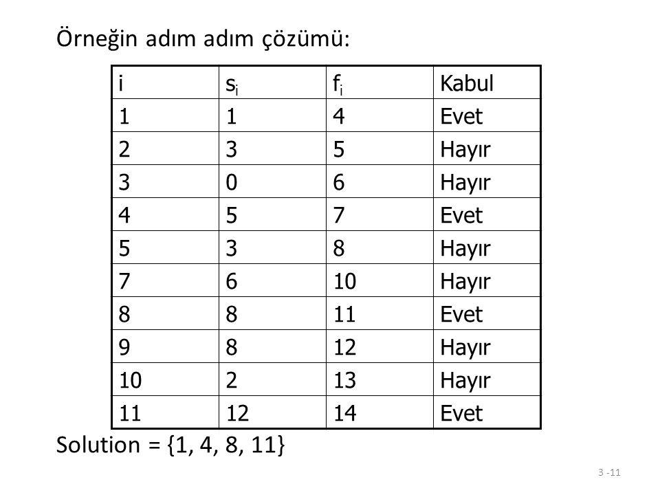 3 -11 Örneğin adım adım çözümü: Solution = {1, 4, 8, 11} isisi fifi Kabul 114Evet 235Hayır 306 457Evet 538Hayır 7610Hayır 8811Evet 9812Hayır 10213Hayı