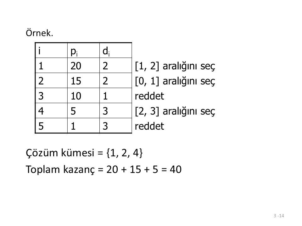 3 -14 Örnek. Çözüm kümesi = {1, 2, 4} Toplam kazanç = 20 + 15 + 5 = 40 ipipi didi 1202[1, 2] aralığını seç 2152[0, 1] aralığını seç 3101reddet 453[2,