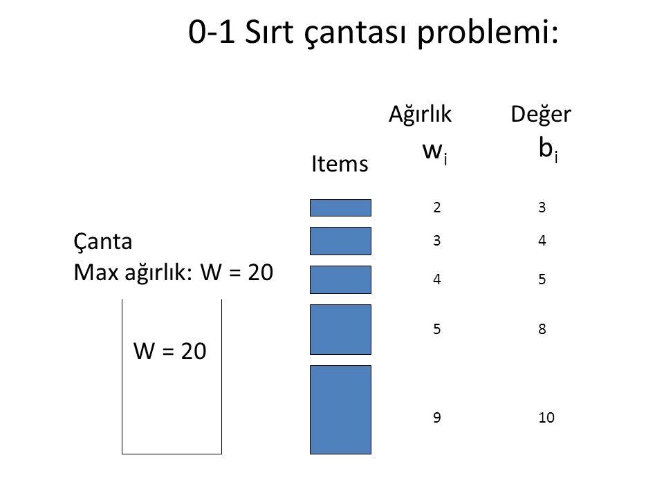 0-1 Sırt çantası problemi: W = 20 wiwi bibi 109 85 54 43 32 AğırlıkDeğer Çanta Max ağırlık: W = 20 Items