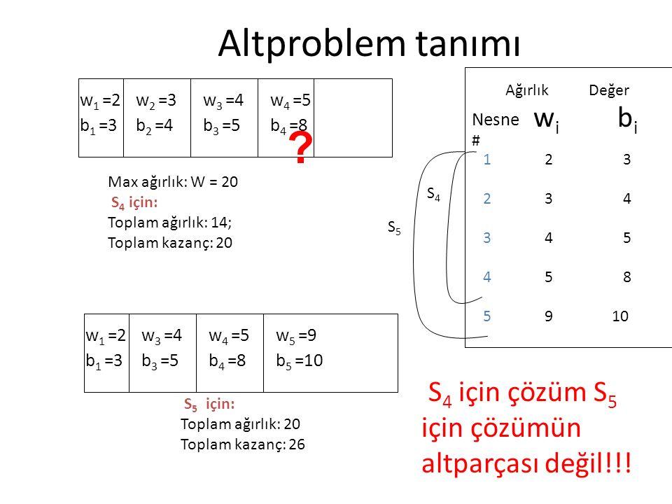 Altproblem tanımı Max ağırlık: W = 20 S 4 için: Toplam ağırlık: 14; Toplam kazanç: 20 w 1 =2 b 1 =3 w 2 =3 b 2 =4 w 3 =4 b 3 =5 w 4 =5 b 4 =8 wiwi bibi 10 85 54 43 32 AğırlıkDeğer 9 Nesne # 4 3 2 1 5 S4S4 S5S5 w 1 =2 b 1 =3 w 3 =4 b 3 =5 w 4 =5 b 4 =8 w 5 =9 b 5 =10 S 5 için: Toplam ağırlık: 20 Toplam kazanç: 26 S 4 için çözüm S 5 için çözümün altparçası değil!!.