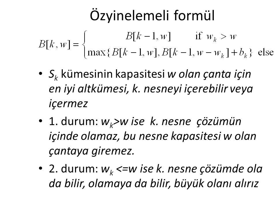 Özyinelemeli formül S k kümesinin kapasitesi w olan çanta için en iyi altkümesi, k.