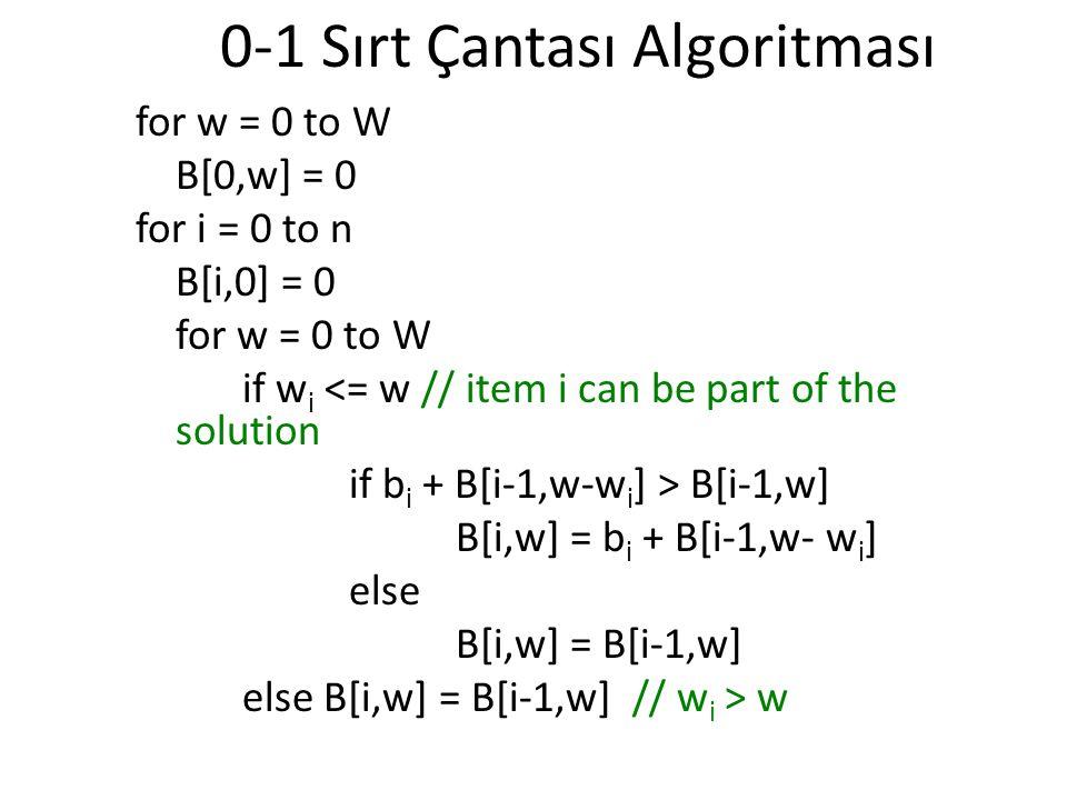 0-1 Sırt Çantası Algoritması for w = 0 to W B[0,w] = 0 for i = 0 to n B[i,0] = 0 for w = 0 to W if w i <= w // item i can be part of the solution if b i + B[i-1,w-w i ] > B[i-1,w] B[i,w] = b i + B[i-1,w- w i ] else B[i,w] = B[i-1,w] else B[i,w] = B[i-1,w] // w i > w