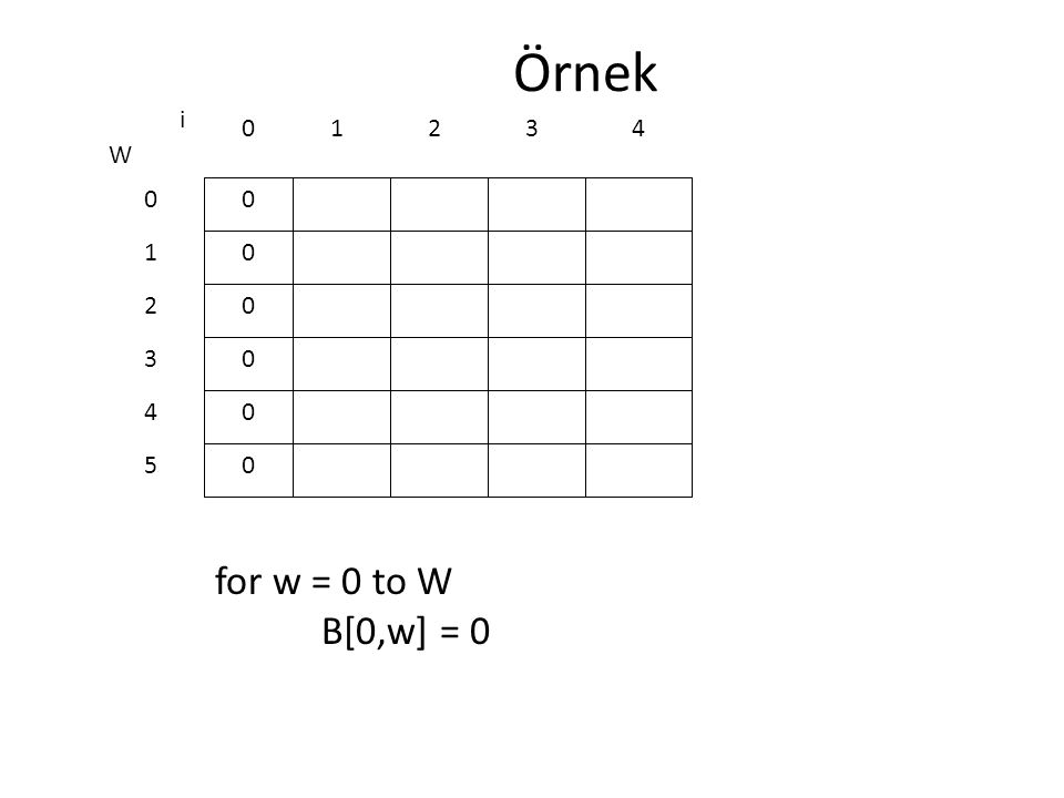 Örnek for w = 0 to W B[0,w] = 0 0 0 0 0 0 0 W 0 1 2 3 4 5 i 0123 4