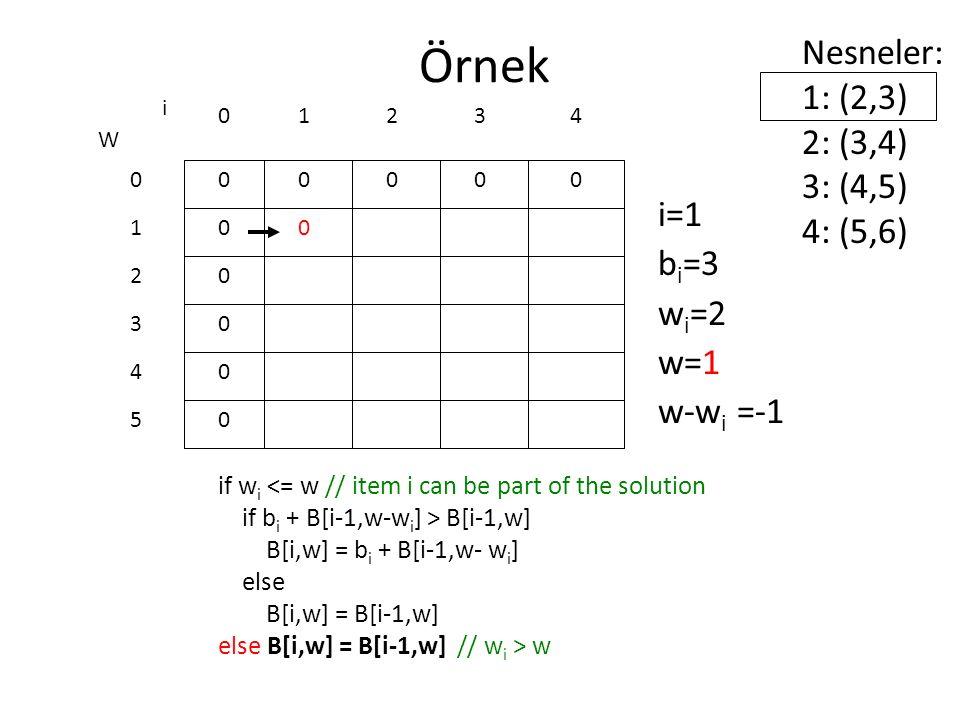 Örnek if w i <= w // item i can be part of the solution if b i + B[i-1,w-w i ] > B[i-1,w] B[i,w] = b i + B[i-1,w- w i ] else B[i,w] = B[i-1,w] else B[i,w] = B[i-1,w] // w i > w 0 0 0 0 0 0 W 0 1 2 3 4 5 i 0123 0000 i=1 b i =3 w i =2 w=1 w-w i =-1 Nesneler: 1: (2,3) 2: (3,4) 3: (4,5) 4: (5,6) 4 0
