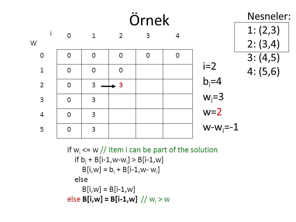 Örnek if w i <= w // item i can be part of the solution if b i + B[i-1,w-w i ] > B[i-1,w] B[i,w] = b i + B[i-1,w- w i ] else B[i,w] = B[i-1,w] else B[i,w] = B[i-1,w] // w i > w 0 0 0 0 0 0 W 0 1 2 3 4 5 i 0123 0000 i=2 b i =4 w i =3 w=2 w-w i =-1 Nesneler: 1: (2,3) 2: (3,4) 3: (4,5) 4: (5,6) 4 0 3 3 3 3 0 3