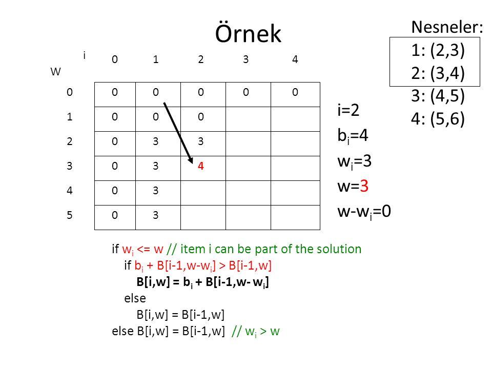 Örnek if w i <= w // item i can be part of the solution if b i + B[i-1,w-w i ] > B[i-1,w] B[i,w] = b i + B[i-1,w- w i ] else B[i,w] = B[i-1,w] else B[i,w] = B[i-1,w] // w i > w 0 0 0 0 0 0 W 0 1 2 3 4 5 i 0123 0000 i=2 b i =4 w i =3 w=3 w-w i =0 Nesneler: 1: (2,3) 2: (3,4) 3: (4,5) 4: (5,6) 4 0 3 3 3 3 0 3 4