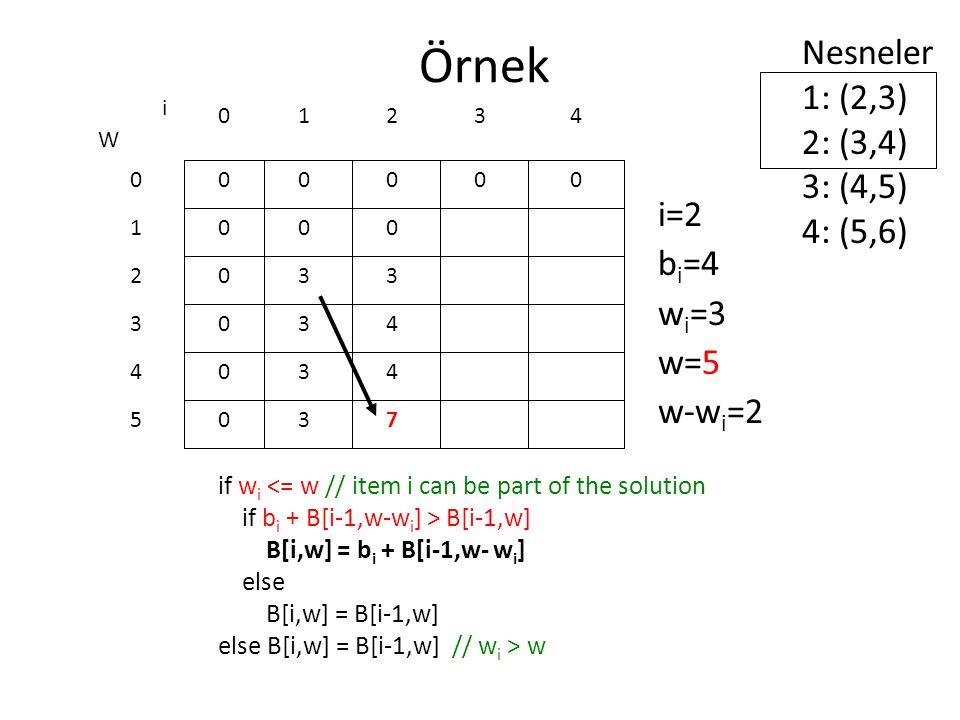 Örnek if w i <= w // item i can be part of the solution if b i + B[i-1,w-w i ] > B[i-1,w] B[i,w] = b i + B[i-1,w- w i ] else B[i,w] = B[i-1,w] else B[i,w] = B[i-1,w] // w i > w 0 0 0 0 0 0 W 0 1 2 3 4 5 i 0123 0000 i=2 b i =4 w i =3 w=5 w-w i =2 Nesneler 1: (2,3) 2: (3,4) 3: (4,5) 4: (5,6) 4 0 3 3 3 3 0 3 4 4 7