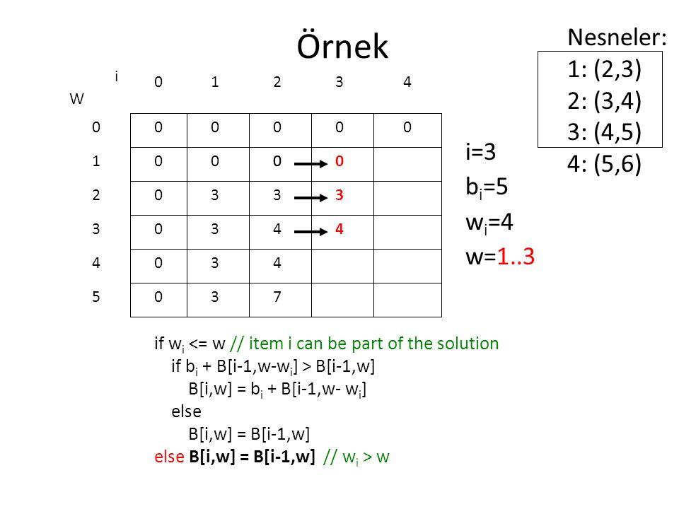 Örnek if w i <= w // item i can be part of the solution if b i + B[i-1,w-w i ] > B[i-1,w] B[i,w] = b i + B[i-1,w- w i ] else B[i,w] = B[i-1,w] else B[i,w] = B[i-1,w] // w i > w 0 0 0 0 0 0 W 0 1 2 3 4 5 i 0123 0000 i=3 b i =5 w i =4 w=1..3 Nesneler: 1: (2,3) 2: (3,4) 3: (4,5) 4: (5,6) 4 0 3 3 3 3 00 3 4 4 7 0 3 4
