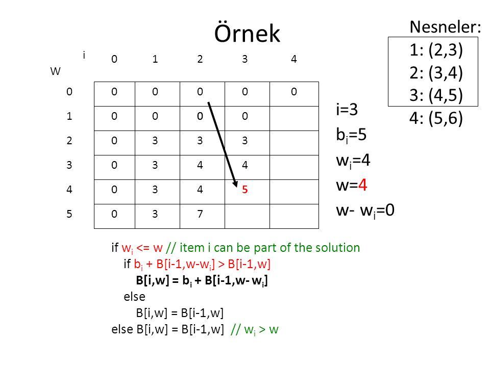 Örnek if w i <= w // item i can be part of the solution if b i + B[i-1,w-w i ] > B[i-1,w] B[i,w] = b i + B[i-1,w- w i ] else B[i,w] = B[i-1,w] else B[i,w] = B[i-1,w] // w i > w 0 0 0 0 0 0 W 0 1 2 3 4 5 i 0123 0000 i=3 b i =5 w i =4 w=4 w- w i =0 Nesneler: 1: (2,3) 2: (3,4) 3: (4,5) 4: (5,6) 4 000 3 4 4 7 0 3 4 5 3 3 3 3