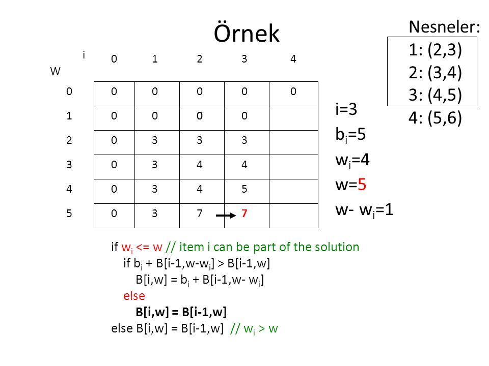 Örnek if w i <= w // item i can be part of the solution if b i + B[i-1,w-w i ] > B[i-1,w] B[i,w] = b i + B[i-1,w- w i ] else B[i,w] = B[i-1,w] else B[i,w] = B[i-1,w] // w i > w 0 0 0 0 0 0 W 0 1 2 3 4 5 i 0123 0000 i=3 b i =5 w i =4 w=5 w- w i =1 Nesneler: 1: (2,3) 2: (3,4) 3: (4,5) 4: (5,6) 4 000 3 4 4 7 0 3 4 5 7 3 3 3 3