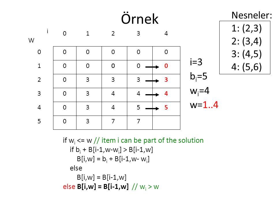 Örnek if w i <= w // item i can be part of the solution if b i + B[i-1,w-w i ] > B[i-1,w] B[i,w] = b i + B[i-1,w- w i ] else B[i,w] = B[i-1,w] else B[i,w] = B[i-1,w] // w i > w 0 0 0 0 0 0 W 0 1 2 3 4 5 i 0123 0000 i=3 b i =5 w i =4 w=1..4 Nesneler: 1: (2,3) 2: (3,4) 3: (4,5) 4: (5,6) 4 000 3 4 4 7 0 3 4 5 7 0 3 4 5 3 3 3 3
