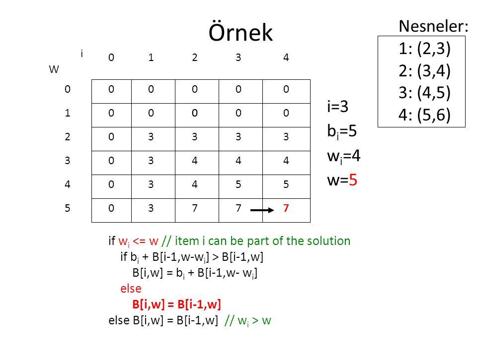 Örnek if w i <= w // item i can be part of the solution if b i + B[i-1,w-w i ] > B[i-1,w] B[i,w] = b i + B[i-1,w- w i ] else B[i,w] = B[i-1,w] else B[i,w] = B[i-1,w] // w i > w 0 0 0 0 0 0 W 0 1 2 3 4 5 i 0123 0000 i=3 b i =5 w i =4 w=5 Nesneler: 1: (2,3) 2: (3,4) 3: (4,5) 4: (5,6) 4 000 3 4 4 7 0 3 4 5 7 0 3 4 5 7 3 3 3 3