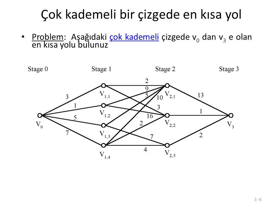 3 -6 Çok kademeli bir çizgede en kısa yol Problem: Aşağıdaki çok kademeli çizgede v 0 dan v 3 e olan en kısa yolu bulunuz Greedy method: v 0 v 1,2 v 2,1 v 3 = 23 Optimal: v 0 v 1,1 v 2,2 v 3 = 7 The greedy method does not work.