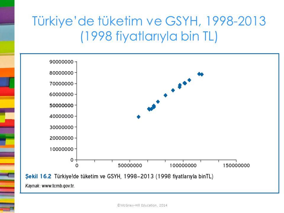 Türkiye'de tüketim ve GSYH, 1998-2013 (1998 fiyatlarıyla bin TL) ©McGraw-Hill Education, 2014