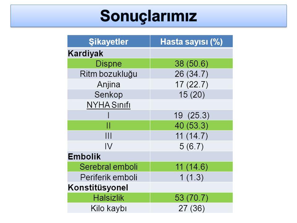 ŞikayetlerHasta sayısı (%) Kardiyak Dispne38 (50.6) Ritm bozukluğu26 (34.7) Anjina17 (22.7) Senkop15 (20) NYHA Sınıfı I19 (25.3) II40 (53.3) III11 (14