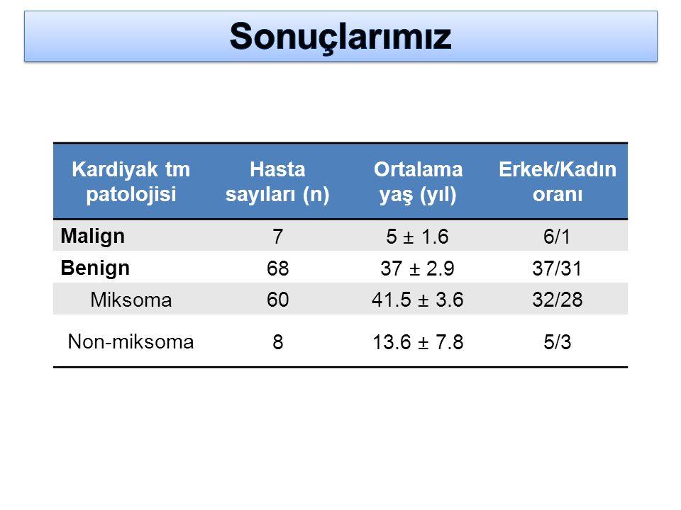 Kardiyak tm patolojisi Hasta sayıları (n) Ortalama yaş (yıl) Erkek/Kadın oranı Malign 75 ± 1.66/1 Benign 6837 ± 2.937/31 Miksoma 6041.5 ± 3.632/28 Non