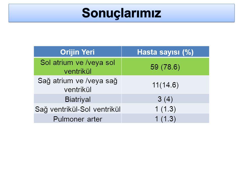 Orijin YeriHasta sayısı (%) Sol atrium ve /veya sol ventrikül 59 (78.6) Sağ atrium ve /veya sağ ventrikül 11(14.6) Biatriyal 3 (4) Sağ ventrikül-Sol v