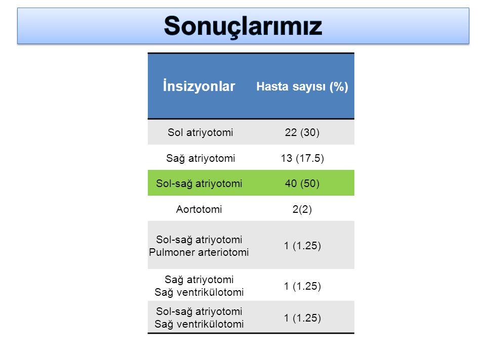 İnsizyonlar Hasta sayısı (%) Sol atriyotomi22 (30) Sağ atriyotomi13 (17.5) Sol-sağ atriyotomi40 (50) Aortotomi2(2) Sol-sağ atriyotomi Pulmoner arterio