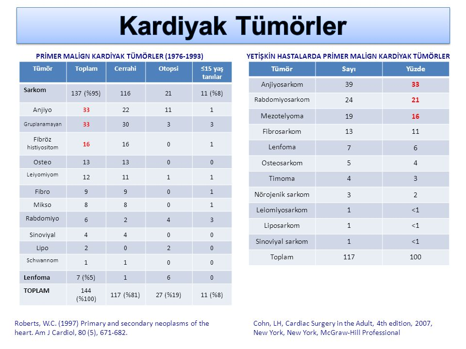 Orijin YeriHasta sayısı (%) Sol atrium ve /veya sol ventrikül 59 (78.6) Sağ atrium ve /veya sağ ventrikül 11(14.6) Biatriyal 3 (4) Sağ ventrikül-Sol ventrikül 1 (1.3) Pulmoner arter 1 (1.3)