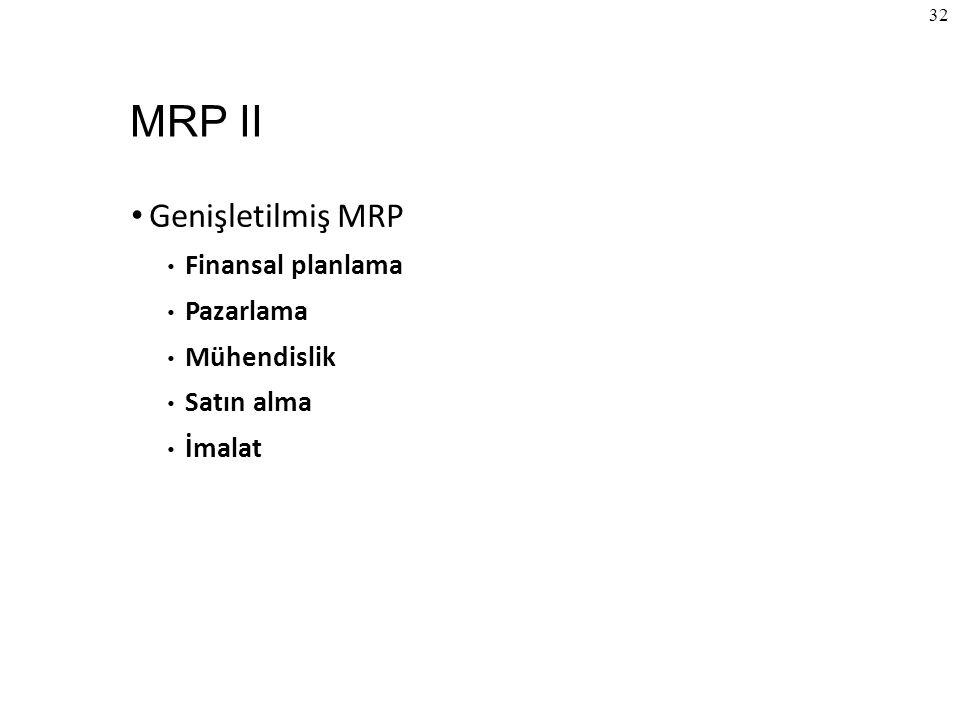 © The McGraw-Hill Companies, Inc., 2004 32 MRP II Genişletilmiş MRP Finansal planlama Pazarlama Mühendislik Satın alma İmalat
