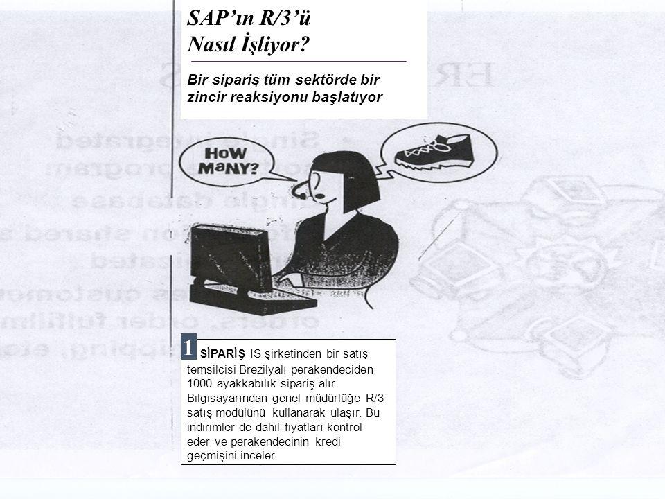 © The McGraw-Hill Companies, Inc., 2004 41 SAP'ın R/3'ü Nasıl İşliyor? Bir sipariş tüm sektörde bir zincir reaksiyonu başlatıyor 1 SİPARİŞ IS şirketin