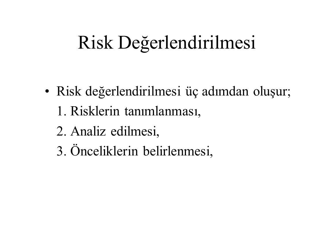 Risk Değerlendirilmesi Risk değerlendirilmesi üç adımdan oluşur; 1. Risklerin tanımlanması, 2. Analiz edilmesi, 3. Önceliklerin belirlenmesi,