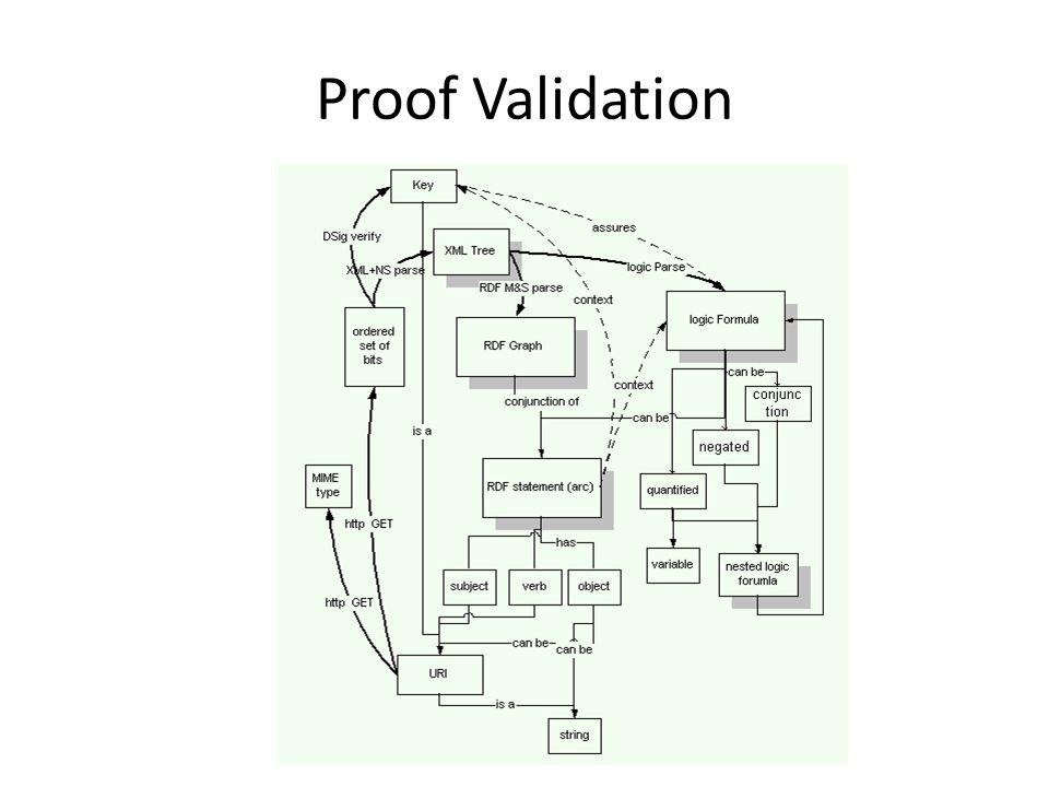 Proof Validation