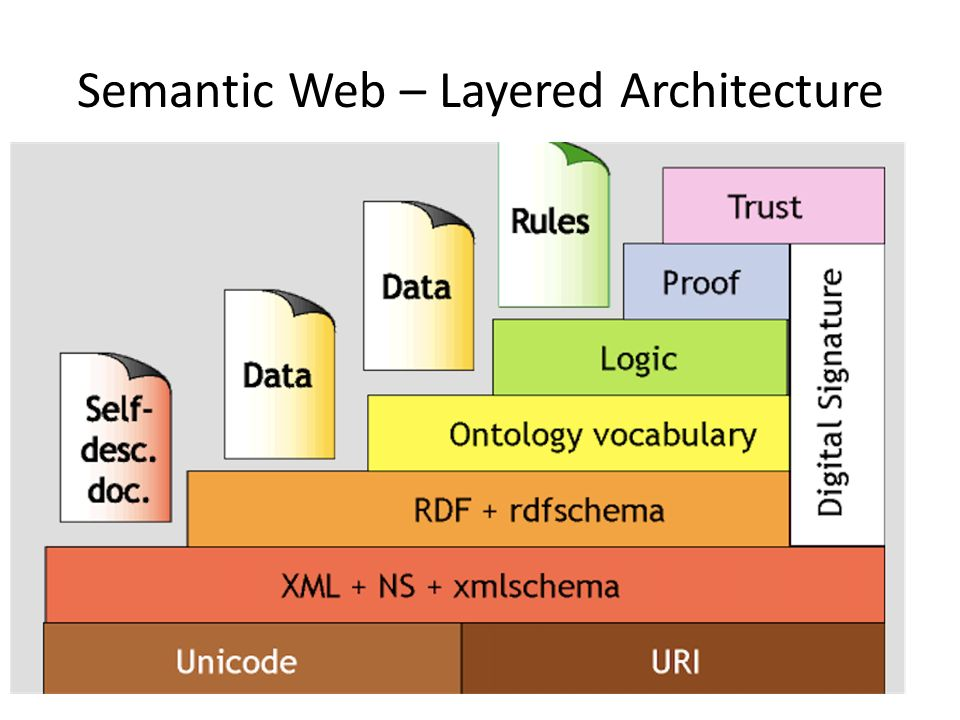 Semantic Web – Layered Architecture