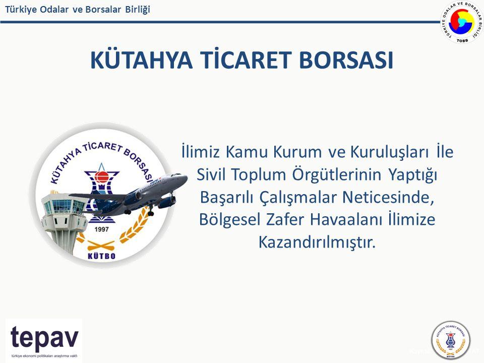Türkiye Odalar ve Borsalar Birliği KÜTAHYA TİCARET BORSASI Kaynak: IMF, EUROSTAT İlimiz Kamu Kurum ve Kuruluşları İle Sivil Toplum Örgütlerinin Yaptığı Başarılı Çalışmalar Neticesinde, Bölgesel Zafer Havaalanı İlimize Kazandırılmıştır.