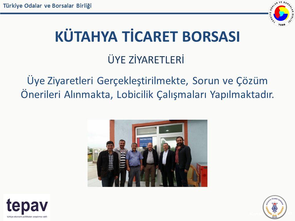 Türkiye Odalar ve Borsalar Birliği KÜTAHYA TİCARET BORSASI Kaynak: IMF, EUROSTAT ÜYE ZİYARETLERİ Üye Ziyaretleri Gerçekleştirilmekte, Sorun ve Çözüm Önerileri Alınmakta, Lobicilik Çalışmaları Yapılmaktadır.
