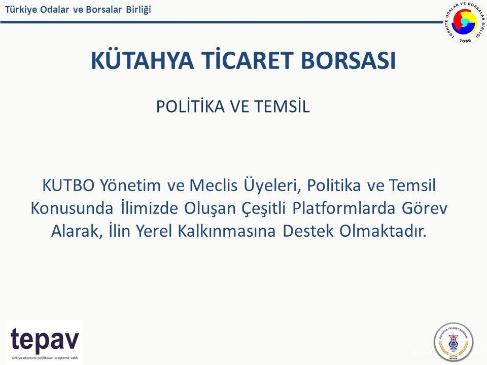 Türkiye Odalar ve Borsalar Birliği KÜTAHYA TİCARET BORSASI Kaynak: IMF, EUROSTAT POLİTİKA VE TEMSİL KUTBO Yönetim ve Meclis Üyeleri, Politika ve Temsil Konusunda İlimizde Oluşan Çeşitli Platformlarda Görev Alarak, İlin Yerel Kalkınmasına Destek Olmaktadır.