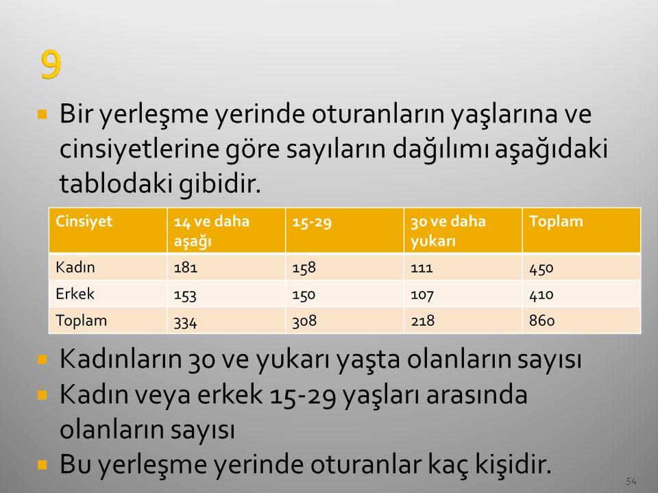 54  Bir yerleşme yerinde oturanların yaşlarına ve cinsiyetlerine göre sayıların dağılımı aşağıdaki tablodaki gibidir.