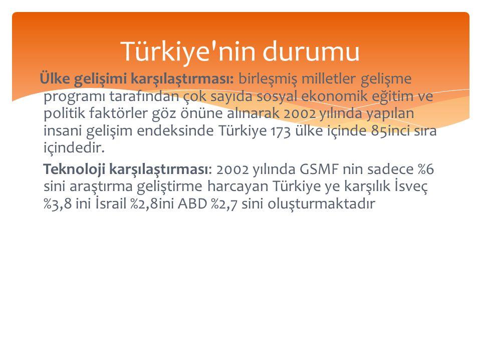 Türkiye nin durumu Ülke gelişimi karşılaştırması: birleşmiş milletler gelişme programı tarafından çok sayıda sosyal ekonomik eğitim ve politik faktörler göz önüne alınarak 2002 yılında yapılan insani gelişim endeksinde Türkiye 173 ülke içinde 85inci sıra içindedir.