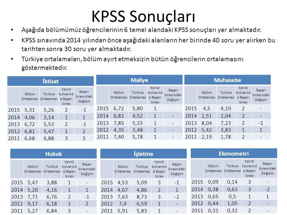 KPSS Sonuçları İktisat Bölüm Ortalaması Türkiye Ortalaması Kendi kulvarınd a Başarı Sırası Başarı Sırasındaki Değişim 20155,315,262 20144,063,1411 20136,725,532 20126,815,4712 20116,686,8833 Maliye Bölüm Ortalaması Türkiye Ortalaması Kendi kulvarınd a Başarı Sırası Başarı Sırasındaki Değişim 20156,725,801 20146,824,521- 20137,855,331- 20124,353,481- 20117,405,781- Muhasebe Bölüm Ortalaması Türkiye Ortalaması Kendi kulvarınd a Başarı Sırası Başarı Sırasındaki Değişim 20154,54,102- 20142,512,042- 20138,047,232 20125,423,8311 20112,191,782- Hukuk Bölüm Ortalaması Türkiye Ortalaması Kendi kulvarınd a Başarı Sırası Başarı Sırasındaki Değişim 20155,473,881- 20145,204,1611 20137,716,762 20129,176,1812 20115,276,843- İşletme Bölüm Ortalaması Türkiye Ortalaması Kendi kulvarınd a Başarı Sırası Başarı Sırasındaki Değişim 20154,535,093 20144,674,8621 20137,638,733-2 20127,46,591- 20115,915,831- Aşağıda bölümümüz öğrencilerinin 6 temel alandaki KPSS sonuçları yer almaktadır.
