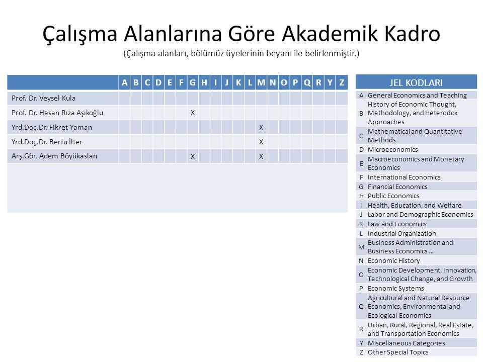 Çalışma Alanlarına Göre Akademik Kadro (Çalışma alanları, bölümüz üyelerinin beyanı ile belirlenmiştir.) ABCDEFGHIJKLMNOPQRYZ Prof.
