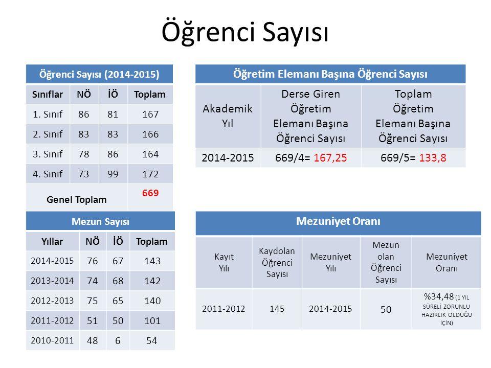 Öğrenci Sayısı Öğrenci Sayısı (2014-2015) SınıflarNÖİÖToplam 1.