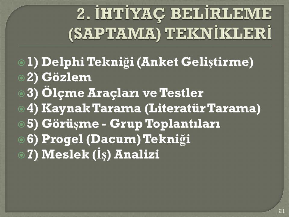  1) Delphi Tekni ğ i (Anket Geli ş tirme)  2) Gözlem  3) Ölçme Araçları ve Testler  4) Kaynak Tarama (Literatür Tarama)  5) Görü ş me - Grup Toplantıları  6) Progel (Dacum) Tekni ğ i  7) Meslek ( İş ) Analizi 21