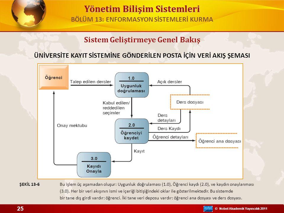 © Nobel Akademik Yayıncılık 2011 Yönetim Bilişim Sistemleri Sistem Geliştirmeye Genel Bakış ÜNİVERSİTE KAYIT SİSTEMİNE GÖNDERİLEN POSTA İÇİN VERİ AKIŞ ŞEMASI Bu işlem üç aşamadan oluşur: Uygunluk doğrulaması (1.0), Öğrenci kaydı (2.0), ve kaydın onaylanması (3.0).