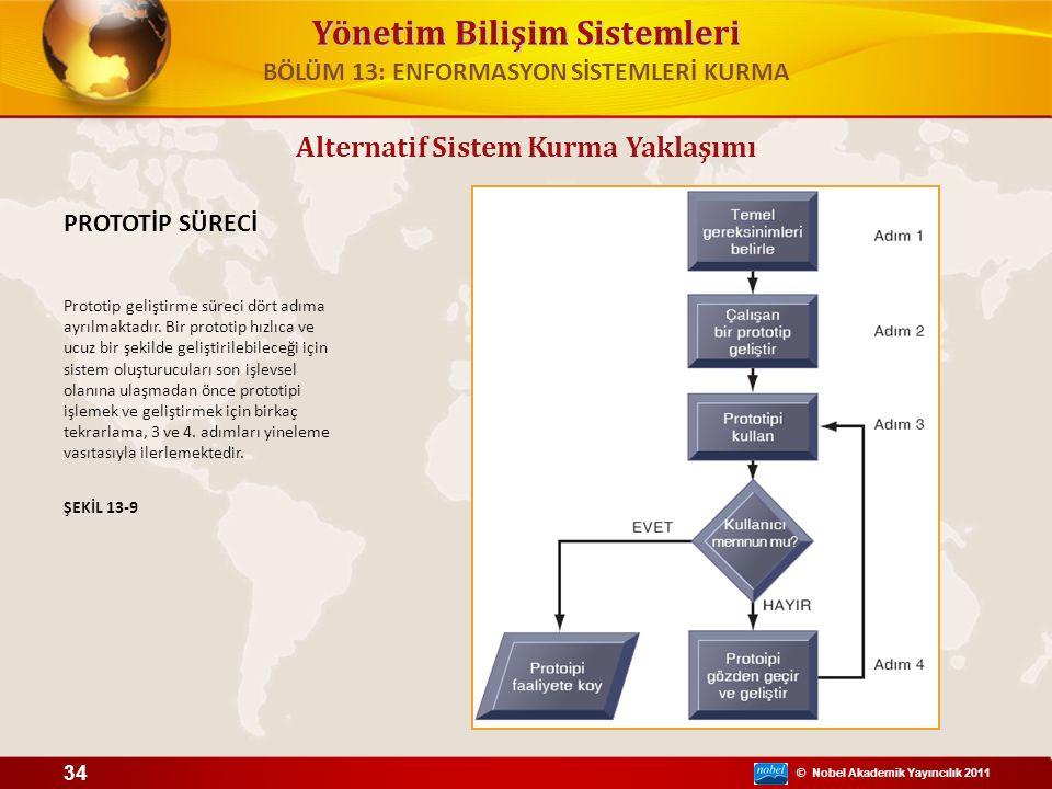© Nobel Akademik Yayıncılık 2011 Yönetim Bilişim Sistemleri Alternatif Sistem Kurma Yaklaşımı PROTOTİP SÜRECİ Prototip geliştirme süreci dört adıma ayrılmaktadır.