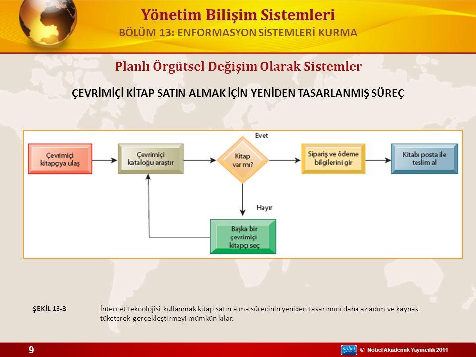 © Nobel Akademik Yayıncılık 2011 Yönetim Bilişim Sistemleri İş Süreçleri Yönetimi Araçları – İş süreçlerini tanımlama ve belgelendirme Yetersizliklerin tanımlanması – Geliştirilmiş süreçlerin modellerini kurma – Süreçleri oluşturan iş kurallarını yakalama ve ortaya çıkarma – Mevcut süreçler ile yeniden tasarlanmış süreçler arasında bütünleşme sağlama – Geliştirilen yeni süreçleri doğrulama – Önemli iş performans göstergelerinin süreç değişikliklerine etkisini ölçme Planlı Örgütsel Değişim Olarak Sistemler BÖLÜM 13: ENFORMASYON SİSTEMLERİ KURMA 10