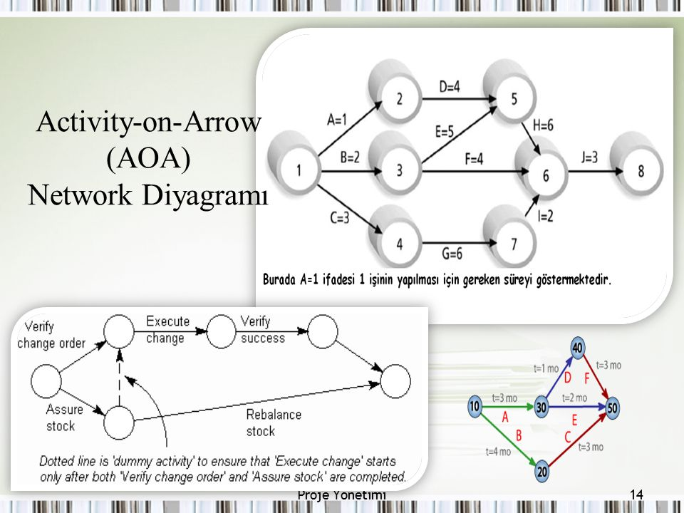 14Proje Yönetimi Activity-on-Arrow (AOA) Network Diyagramı