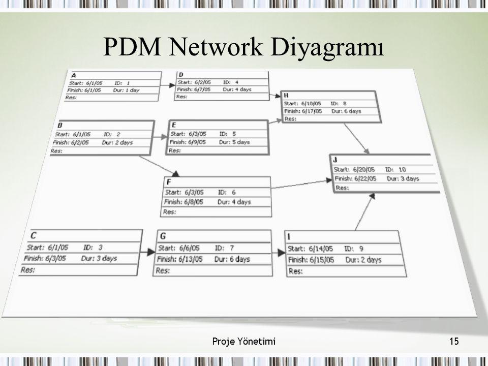 PDM Network Diyagramı 15Proje Yönetimi