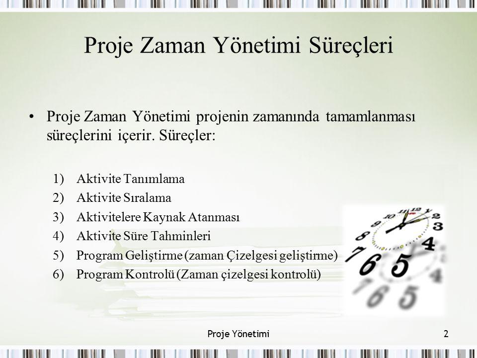 Proje Zaman Yönetimi Süreçleri Proje Zaman Yönetimi projenin zamanında tamamlanması süreçlerini içerir. Süreçler: 1)Aktivite Tanımlama 2)Aktivite Sıra