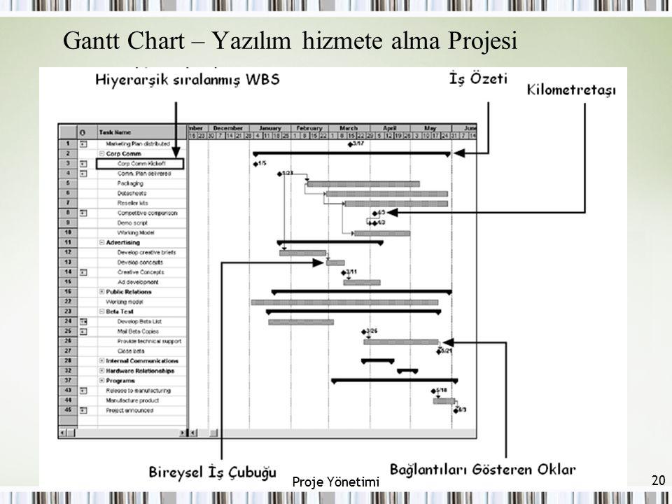 Gantt Chart – Yazılım hizmete alma Projesi 20 Proje Yönetimi