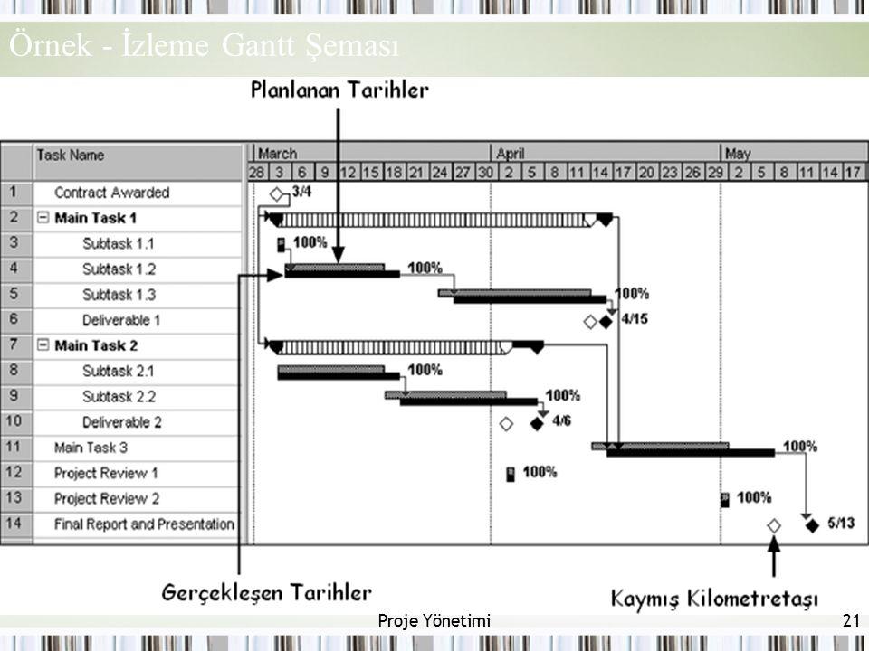 Örnek - İzleme Gantt Şeması 21Proje Yönetimi